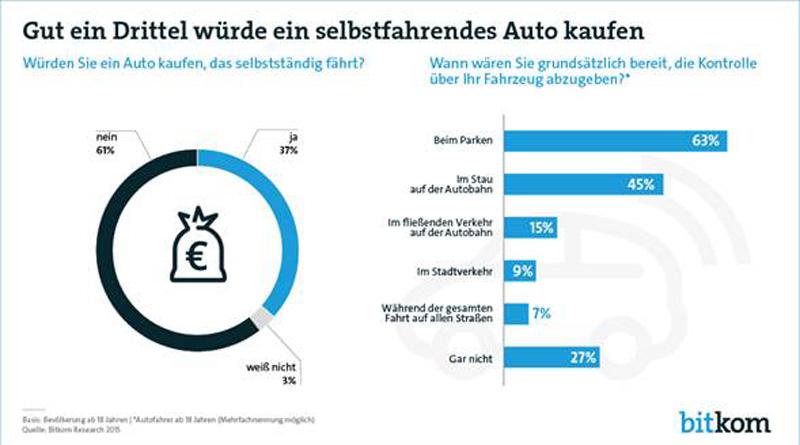 Statistik zu selbstfahrenden Autos